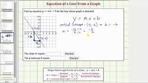 ex find the equation of a line from the graph negative integer slope