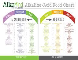 30 Fresh Alkaline Food Chart Mayo Clinic Free Chart
