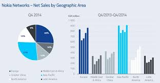 Microsoft Profit 2015 Nokia Annual Report Shows Steady Rise And Strong Q4 2014 Gsmarena