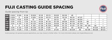 Fuji Kw Casting Rod Guide Kits Mudhole Com