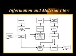 Warehouse Management Process Flow Chart Ppt Warehouse Operations Process Flow Chart Bedowntowndaytona Com