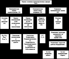 Дипломная работа Основные фонды предприятия Анализ и методика  Схема анализа основных производственных фондов