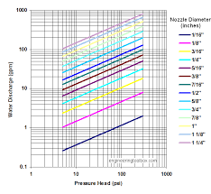 Nozzles Water Discharge Capacity
