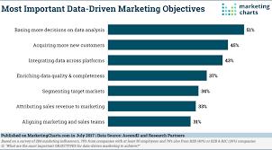 25 Statistics On Data Driven Marketing 2018 V12