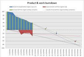 Microsoft Excel Burndown Chart Template Pin On Chart Design