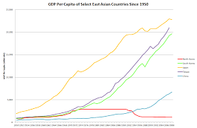 Why GDP per capita does not reflect a population's wealth