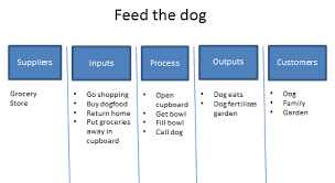 what is sipoc diagram  suppliers  inputs  process  outputs    what is sipoc diagram  suppliers  inputs  process  outputs  customers     definition from whatis com
