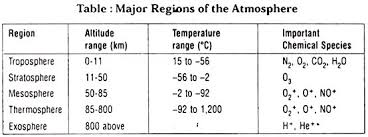 Layers Of Atmosphere Chart 5 Major Layers Of The Atmosphere With Diagram