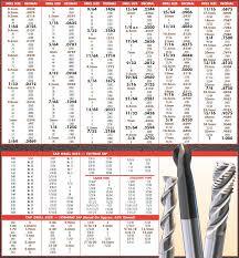 Tap Bit Chart 48 Rare Drill Bit Size Chart 10 24