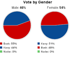 Presidental Election Results Cnn Com Election 2004 U S President