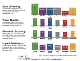 Filament Comparison Chart 3d Printing Filaments Leading Suppliers Agree Industry Has