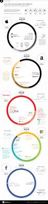 Infographic How The Tech Giants Make Their Billions