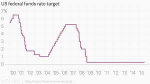 Us Federal Funds Rate Chart Us Federal Funds Rate Target