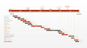 power point gant chart office timeline powerpoint gantt chart free gantt templates