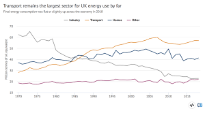 Uk Charts 1970 Uk Energy Use By Sector Mtoe 1970 2018 Transport 3 Carbon