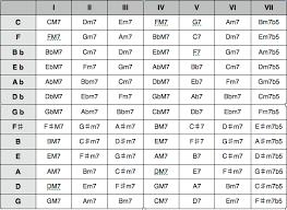 Key Chart The Key Chord Chart Techno Music School