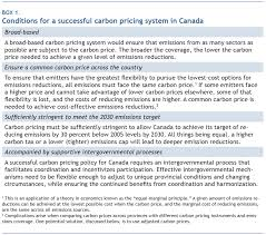 carbon pricing and intergovernmental relations in  box 1