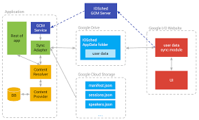 Data Sync Android Developers Blog Conference Data Sync And Gcm In The Google