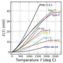 Thermocouple Wikipedia
