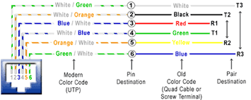 telephone extension wiring red blue green white telephone telephone cable red black blue white jodebal com on telephone extension wiring red blue green white
