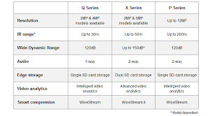 table highlighting the key features of each samsung wisenet series