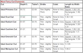 Diamond Cut Chart Ideal Ideal Proportions Excellent Super Ideal Cut Diamonds