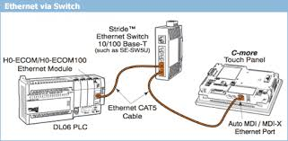 ethernet cable connect computers world ethernet connection on multiple plc connections typical c more to plc connection diagrams