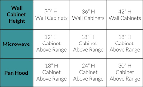 Table Base Size Chart Standard Kitchen Cabinet Sizes Chart Kitchen Cabinets Sizes