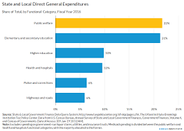 Low Income Chart California 2016 Public Welfare Expenditures Urban Institute