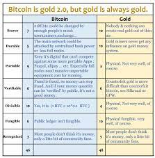 Bitcoin gold is planned for discharge with the reason to change bitcoin's agreement calculation, enabling mineworkers to mine bitcoin with gpus as opposed to the enormous costly asics. Bitcoin Vs Gold Cryptocurrency