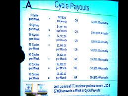 Isagenix Bulletin Isagenix Cycle Payouts