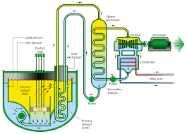 Reactor Design For Chemical Engineers Pdf Sodium Cooled Fast Reactor Wikipedia