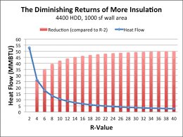 Blown In Insulation Depth Chart The Diminishing Returns Of Adding More Insulation