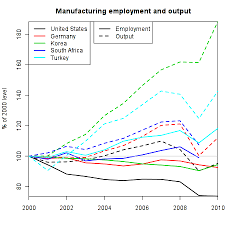 Manufacturing Output Manufacturing Output Around The World Peter Frase