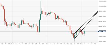 Btc Vs Usd Chart Bitcoin Technical Analysis Btc Usd Heading For Big Bearish