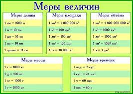 Реферат Понятие величины и её измерения в начальном курсе  Понятия величины и ее измерения по математике