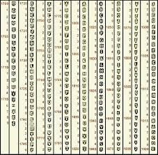 Irish Hallmarks I Encyclopedia Of Silver Marks Hallmarks