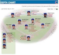 Chicago Cubs Depth Chart 2017 Chicago Cubs Sptm 353