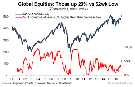 Chartbrief 39 Long Live The Bull Market Half The Worlds