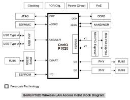 ieee 802 11n access point wireless router element14 design center p1020 wlan ieee 802 11n access point wireless router diagram