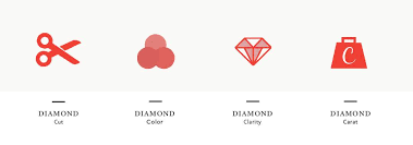 Diamond Clarity Guide Buying A Diamond Online