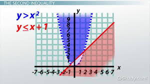 system of inequalities graphing concept lesson transcript study com