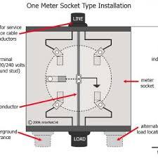 milbank meter socket wiring diagram nemetas aufgegabelt info Wiring Diagram Symbols at U7487 Rl Tg Wiring Diagram