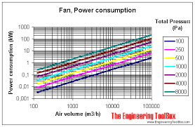 fans efficiency and power consumption