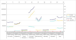 Excel Panel Chart Example Chart With Vertical Panels