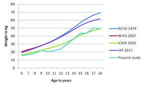 Comparative Chart Of Mean Weight Kg Of Present Study Boys