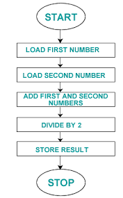 Example Of Assembly Chart Part Ia Engineering Digital Circuits And Information Processing