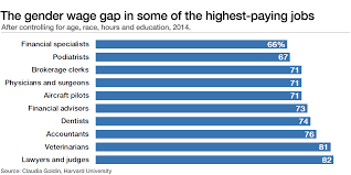 the simple reason for the gender pay gap work done by women is  the gender wage gap in some of the highest paying jobs