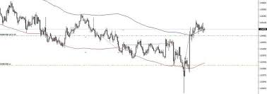 Audnzd Live Chart Quotes Trade Ideas Analysis And Signals