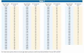 Apft Score Chart Push Ups High Quality Army Fitness Test Score Chart Push Score Chart
